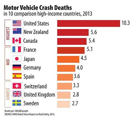 Motor-Vehicle-Crash-Deaths